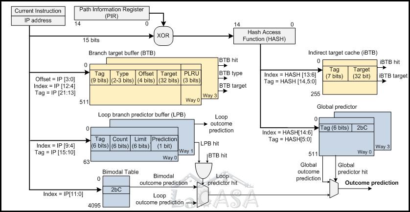 Pentium Processor Diagram Block Diagram of Pentium M's